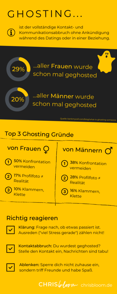 Ghosting Infografik | Chris Bloom