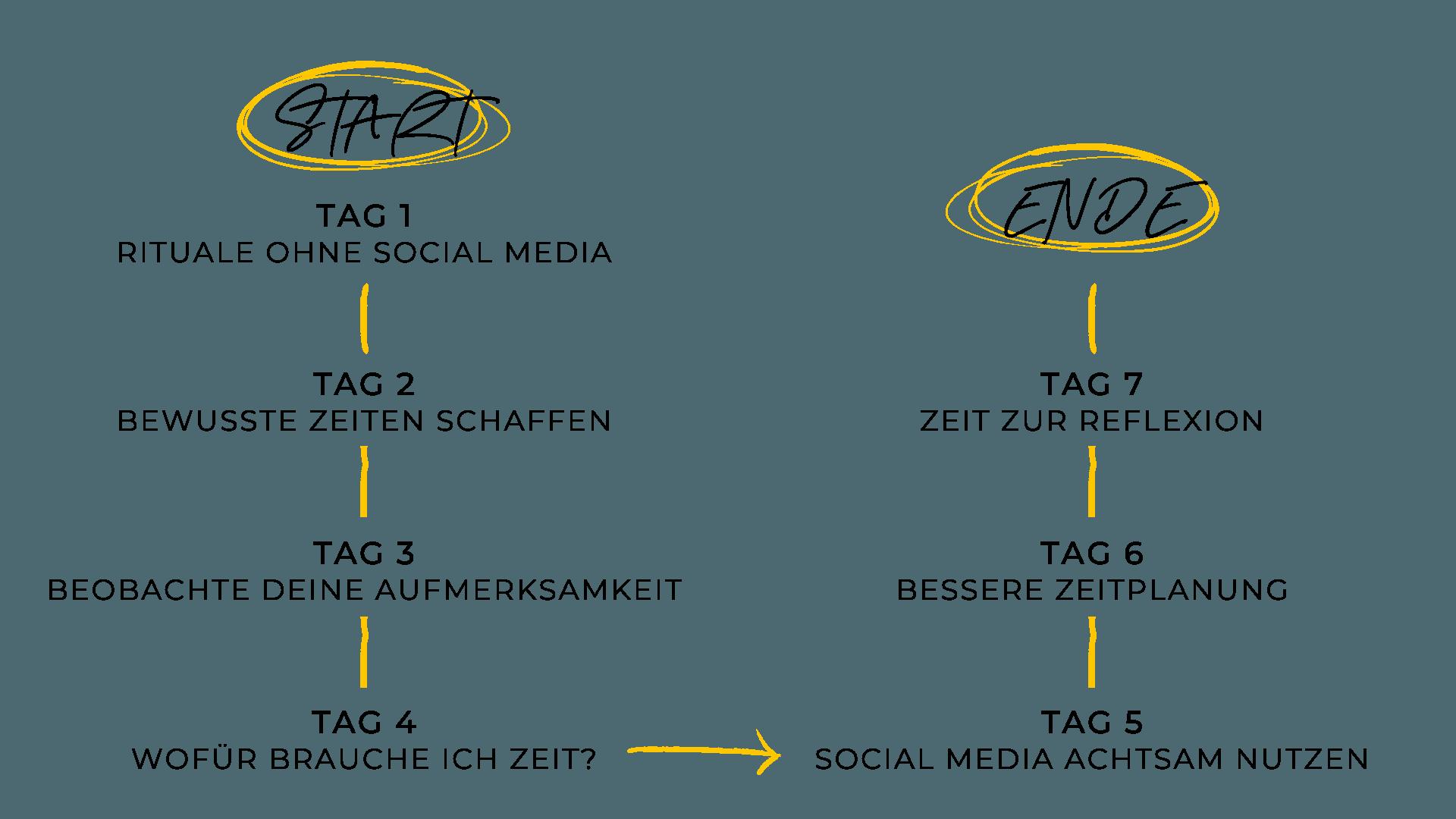 Ablauf Social Media Detox Challenge