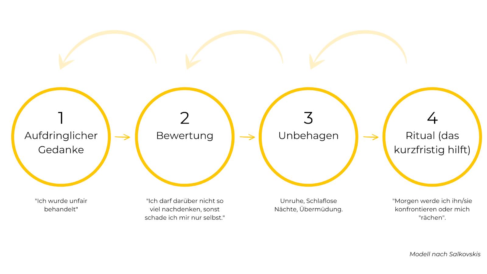 Gedankenkarussell stoppen-Modell