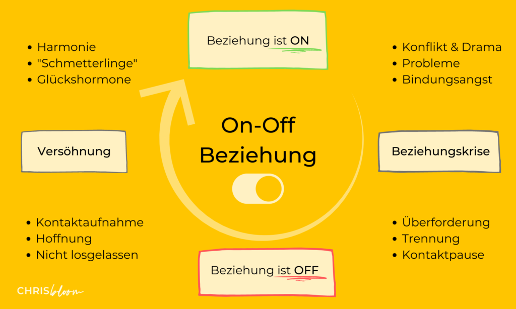 On-Off-Beziehung Definition